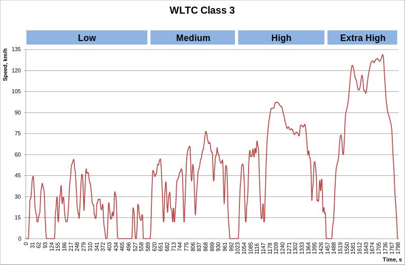 ciclo de homologación de vehículos WTLP